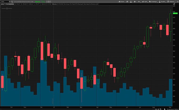 LULU stock chart