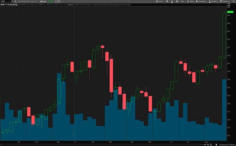 MDB stock price