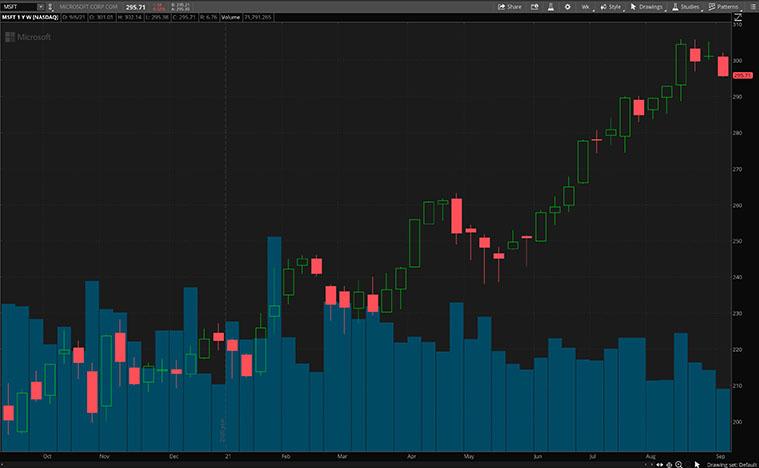 MSFT stock chart