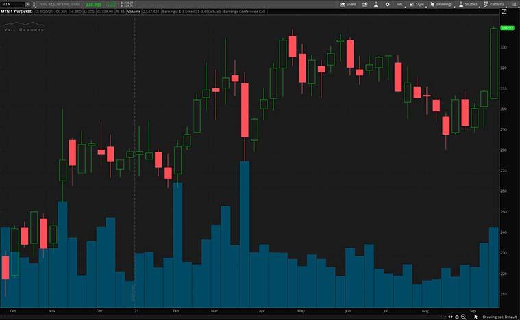 MTN stock chart