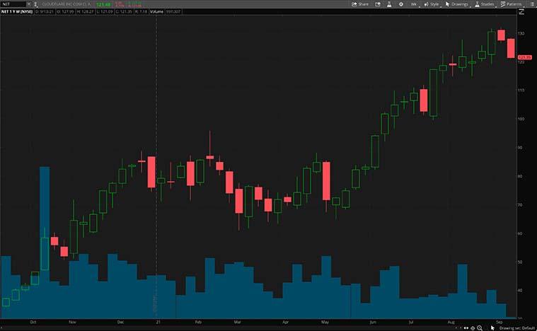 best NFT Stocks (NET stock)