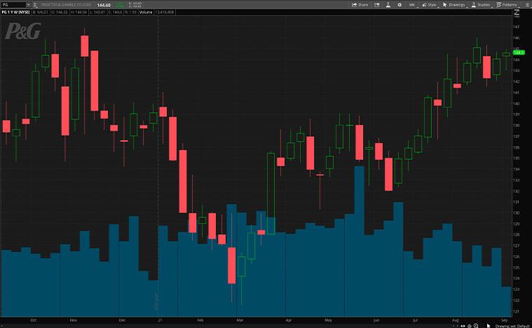 PG stock price