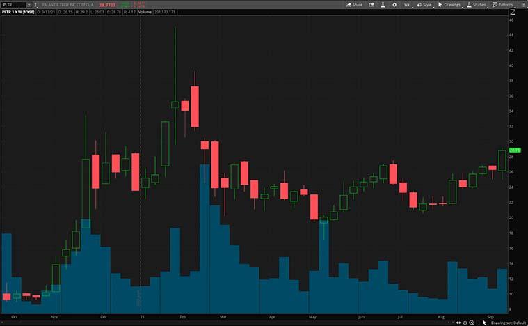 PLTR stock chart