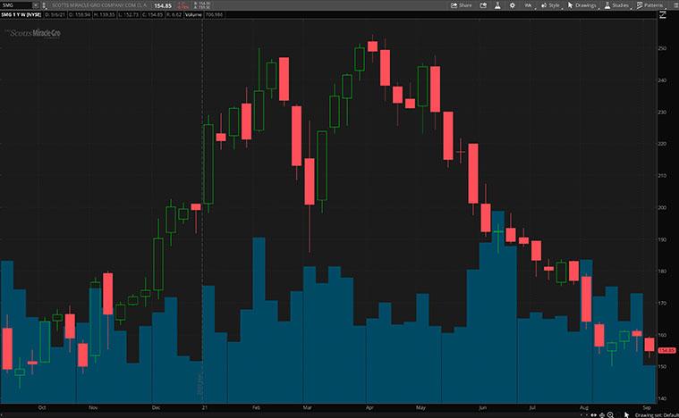 SMG stock chart