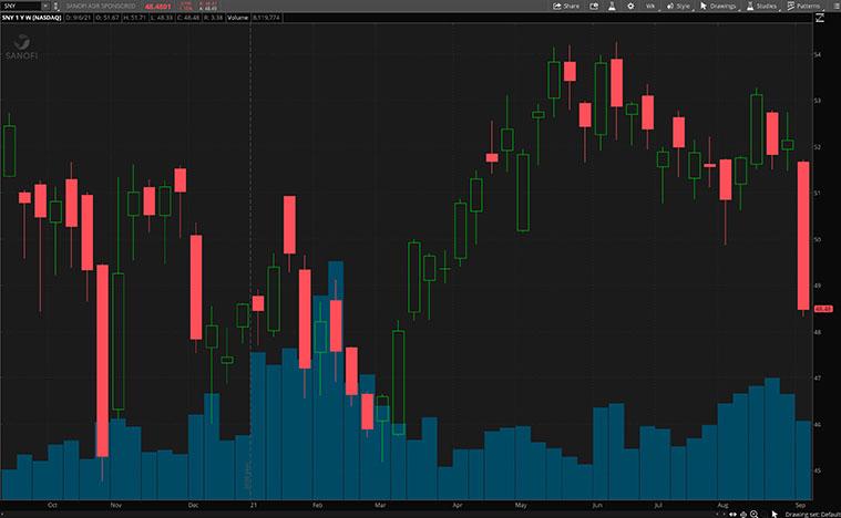 SNY stock chart