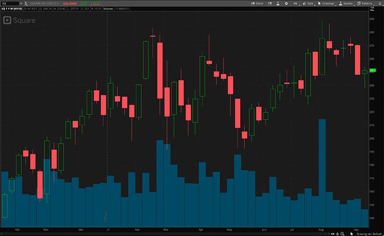 top fintech stocks (SQ stock)