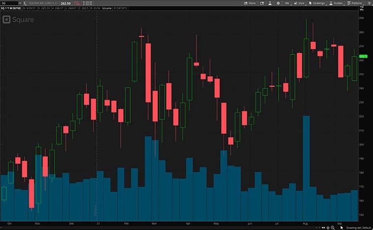 SQ stock chart