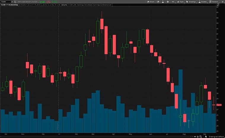 TCOM stock chart