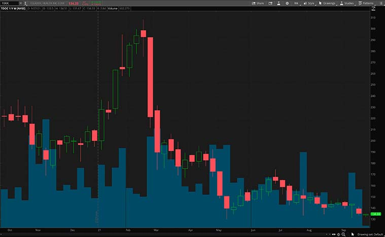 TDOC stock chart