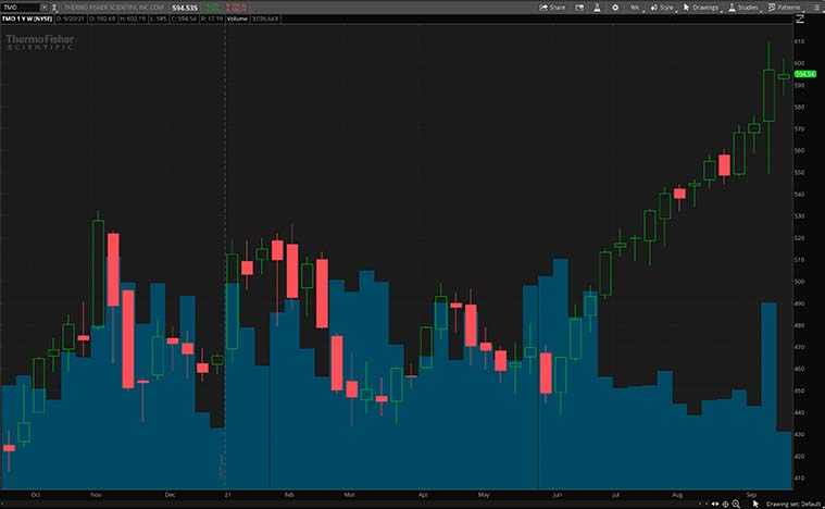 TMO stock chart