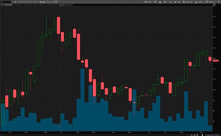 U stock chart