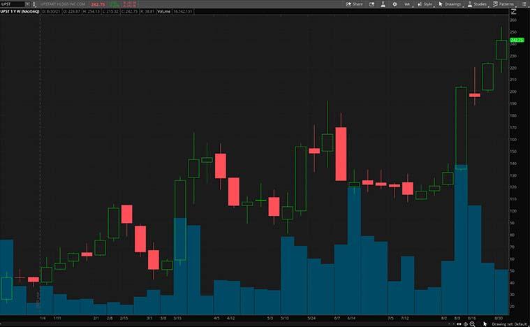 UPST stock chart