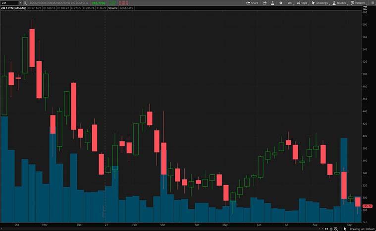 software stocks to buy (ZM stock)