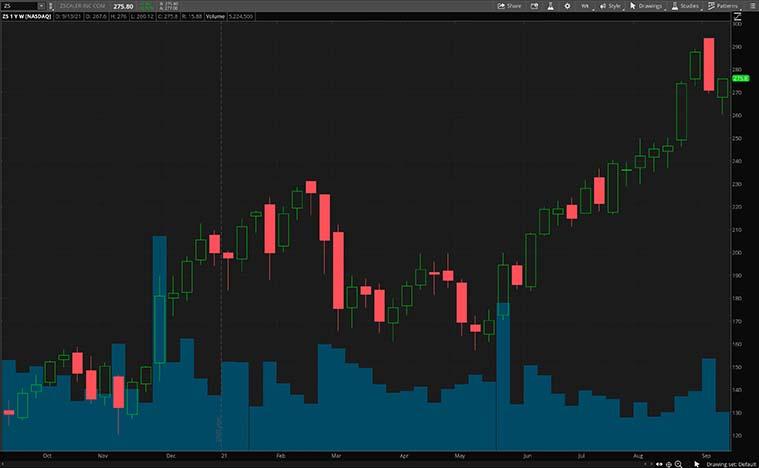 cybersecurity stocks (ZS stock chart)