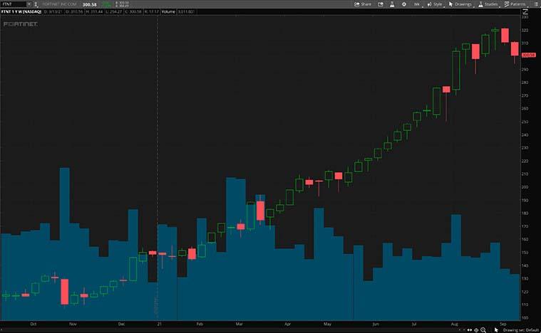 FTNT Stock chart