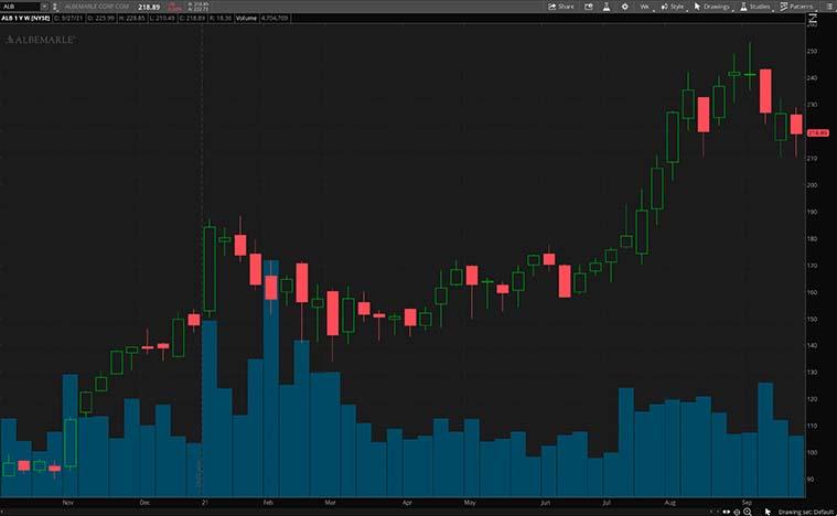 ALB stock chart