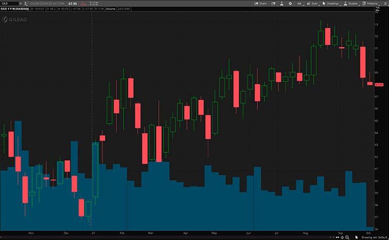 GILD share chart