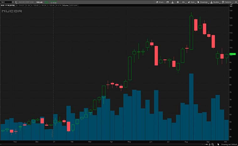 NUE stock chart