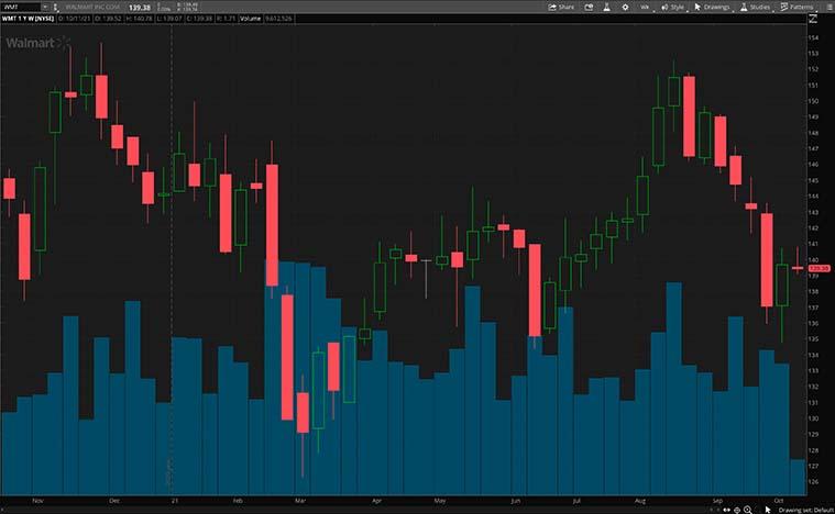 retail stocks (WMT stock chart)